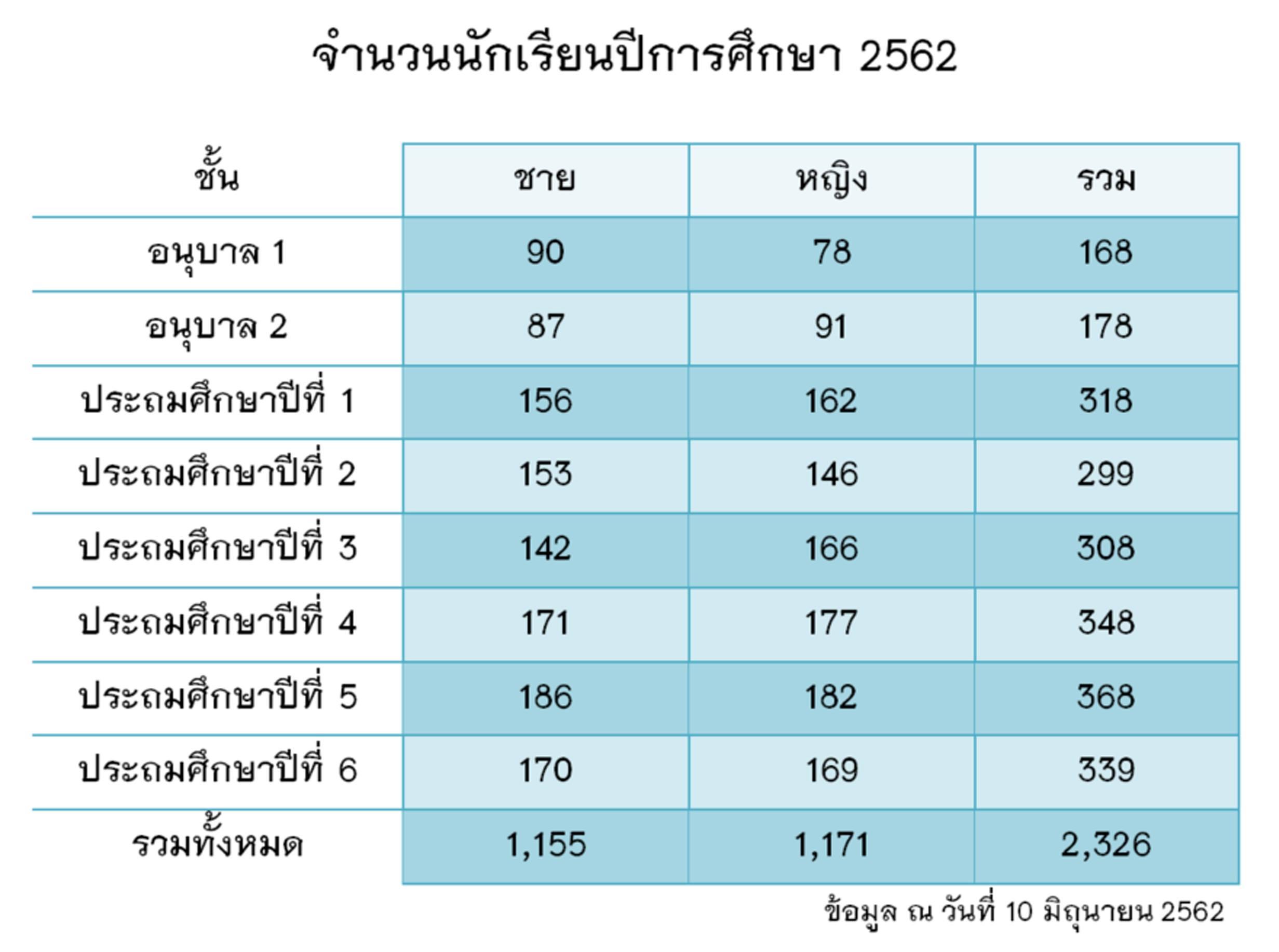 จำนวนนักเรียน-2562
